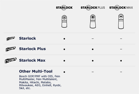 Fein FMM350QSL Starlock Plus MultiMaster Multi Cutter Quick